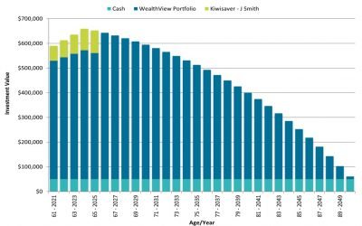 Understanding your retirement investment projection